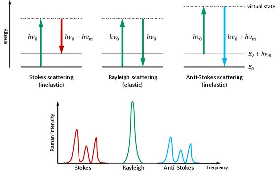 Ein Schema, bestehend aus Energieniveau und Spektren, zur Illustration des Raman-Effekts wird gezeigt.