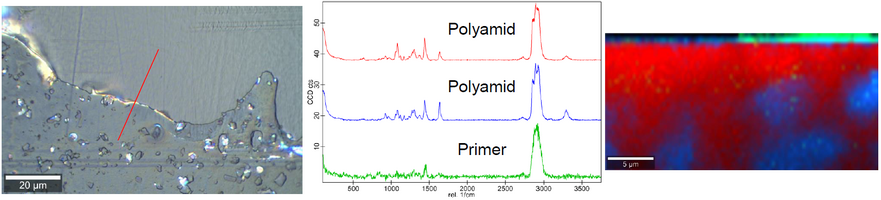 The results of a Raman analysis – brightfield image, obtained Raman spectra and depth scan of the sample (from left to right) – of a coated plastic are shown.