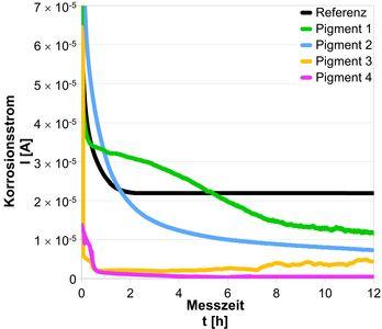 Gezeigt wird ein Diagramm aus einer Korrosionsstrommessung von Suspensionen verschiedener aktiver Korrosionsschutzpigmente in einer Messzelle zur Differenzierung der Inhibierungseigenschaften. Als Referenz dient Titandioxid.
