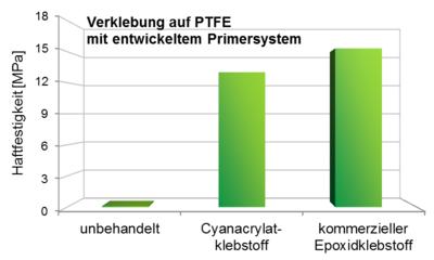 Abbgebildet ist ein Balkendiagramm zur Verdeutlichung der Zugscherfestigkeiten von Stahl-PTFE-Verbunden unter Verwendung des entwickelten Primersystems.