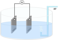 A principle scheme of the measuring arrangement for the corrosion current is shown.
