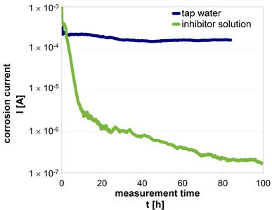 Graphs of corrosion current measurement for water and after addition of inhibitor is shown.