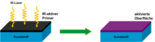 Eine Prinzipskizze zur Verankerung/Aktivierung eines Haftvermittlers auf Kunststoff mittels IR-Laser ist dargestellt.