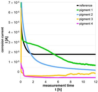 Measuring curves from corrosion current measurement in suspensions of different active anti-corrosion pigments in the measuring cell for differentiation of the inhibition properties, titanium dioxide serves as reference
