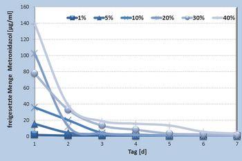 Freisetzung von Metronidazol aus Polymerfaservlies